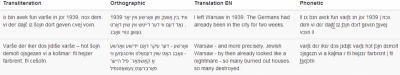 An example record from the Polish Heritage Database: transliteration, orthographic script, English translation, and phonetic transcription for a text in Polish Yiddish (find more at: inne-jezyki.amu.edu.pl/)