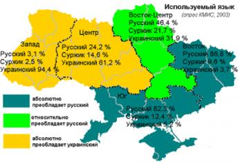 ukrainian languages