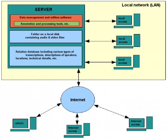 An illustration of client-server architecture.