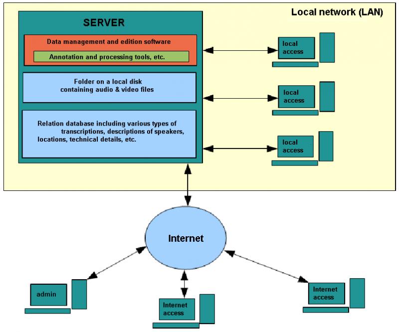Client-server architecture | Languages In Danger
